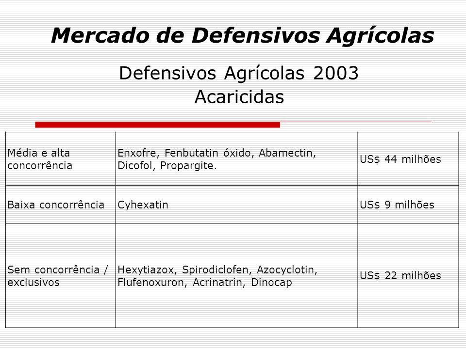 Mercado de Defensivos Agrícolas Defensivos Agrícolas 2003 - RESUMO - Tipo de concorrênciavalor do mercado levantado em 2003 Média / Alta (Genéricos)US$ 1.038 milhões (40 %) BaixaUS$ 406 Milhões (16 %) Sem concorrênciaUS$ 1.117 milhões (44 %) TOTAL US$ 2.561 milhões (100%) = 82,6 % do mercado informado pelo SINDAG