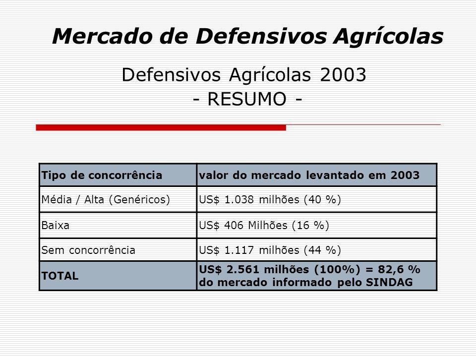 Mercado de Defensivos Agrícolas Defensivos Agrícolas 2003 - Perspectivas com Equivalência - Considerando que temos um total de US$ 1.523 milhões entre produtos com baixa e sem concorrência (representando 60% do mercado estudado), podemos estimar que 40% a 50% desse valor seja consumido na passagem para a média/alta concorrência nos próximos 5 anos.