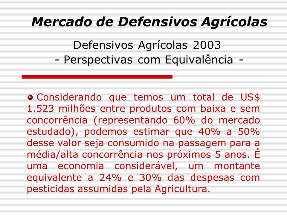 Mercado de Defensivos Agrícolas Defensivos Agrícolas 2003 - Perspectivas com Equivalência - Considerando que temos um total de US$ 1.523 milhões entre