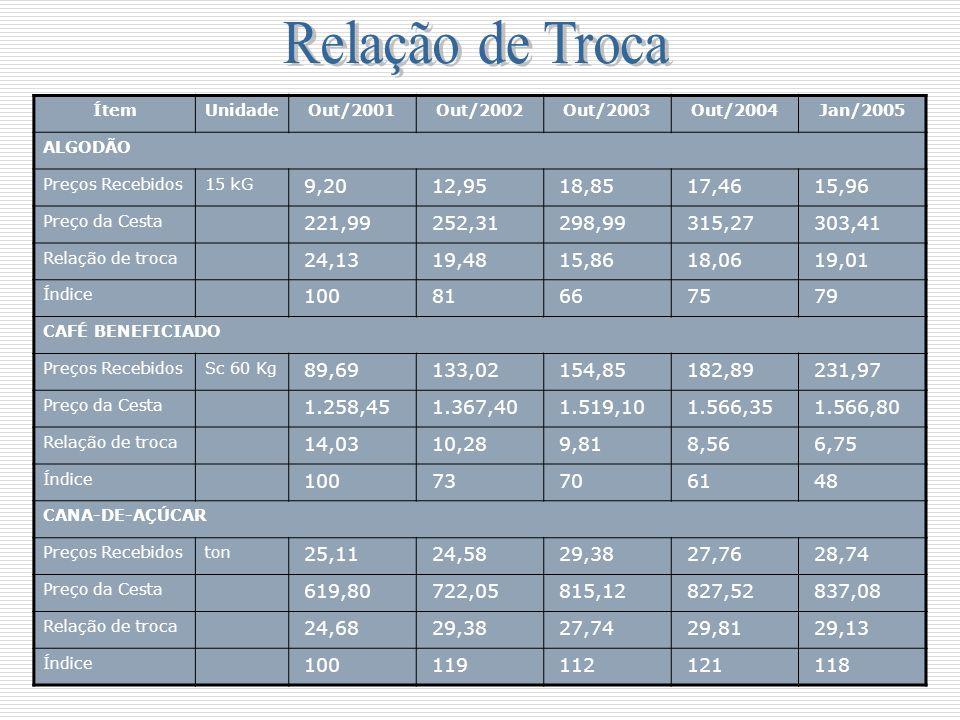 ÍtemUnidadeOut/2001Out/2002Out/2003Out/2004Jan/2005 ALGODÃO Preços Recebidos15 kG 9,20 12,95 18,85 17,46 15,96 Preço da Cesta 221,99 252,31 298,99 315