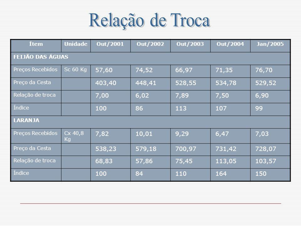 ÍtemUnidadeOut/2001Out/2002Out/2003Out/2004Jan/2005 FEIJÃO DAS ÁGUAS Preços RecebidosSc 60 Kg 57,60 74,52 66,97 71,35 76,70 Preço da Cesta 403,40 448,