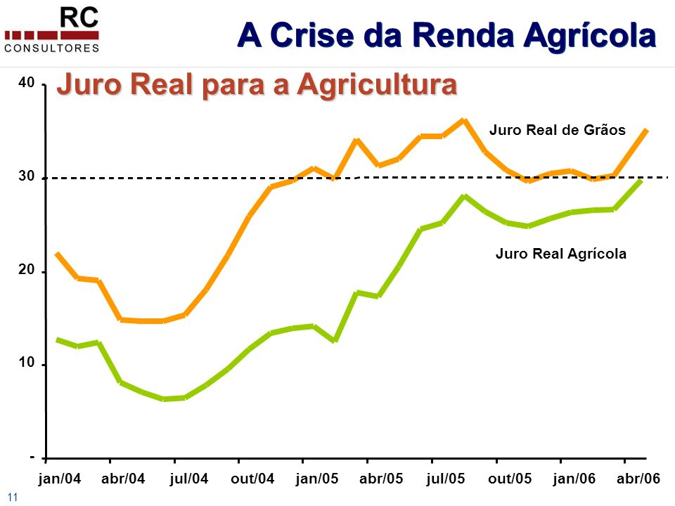 11 Juro Real para a Agricultura - 10 20 30 40 jan/04abr/04jul/04out/04jan/05abr/05jul/05out/05jan/06abr/06 Juro Real Agrícola Juro Real de Grãos A Crise da Renda Agrícola
