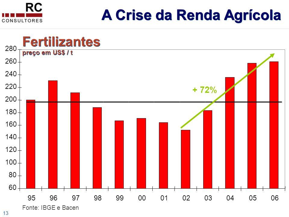 13 Fertilizantes preço em US$ / t Fonte: IBGE e Bacen 60 80 100 120 140 160 180 200 220 240 260 280 959697989900010203040506 + 72% A Crise da Renda Agrícola