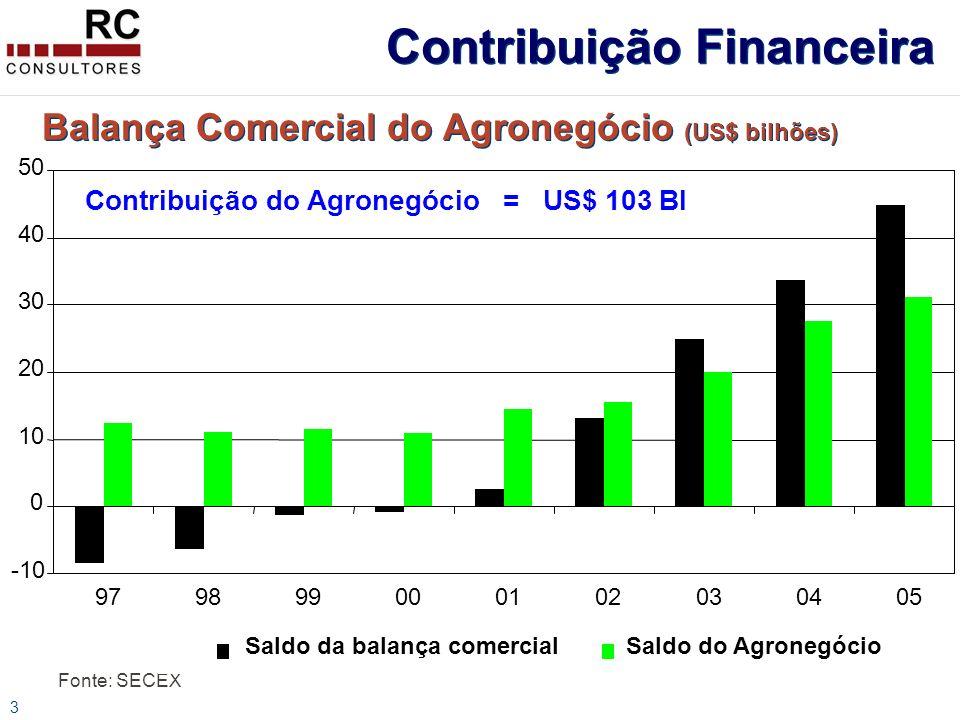 3 Balança Comercial do Agronegócio (US$ bilhões) Fonte: SECEX -10 0 10 20 30 40 50 979899000102030405 Saldo da balança comercialSaldo do Agronegócio Contribuição do Agronegócio = US$ 103 BI Contribuição Financeira