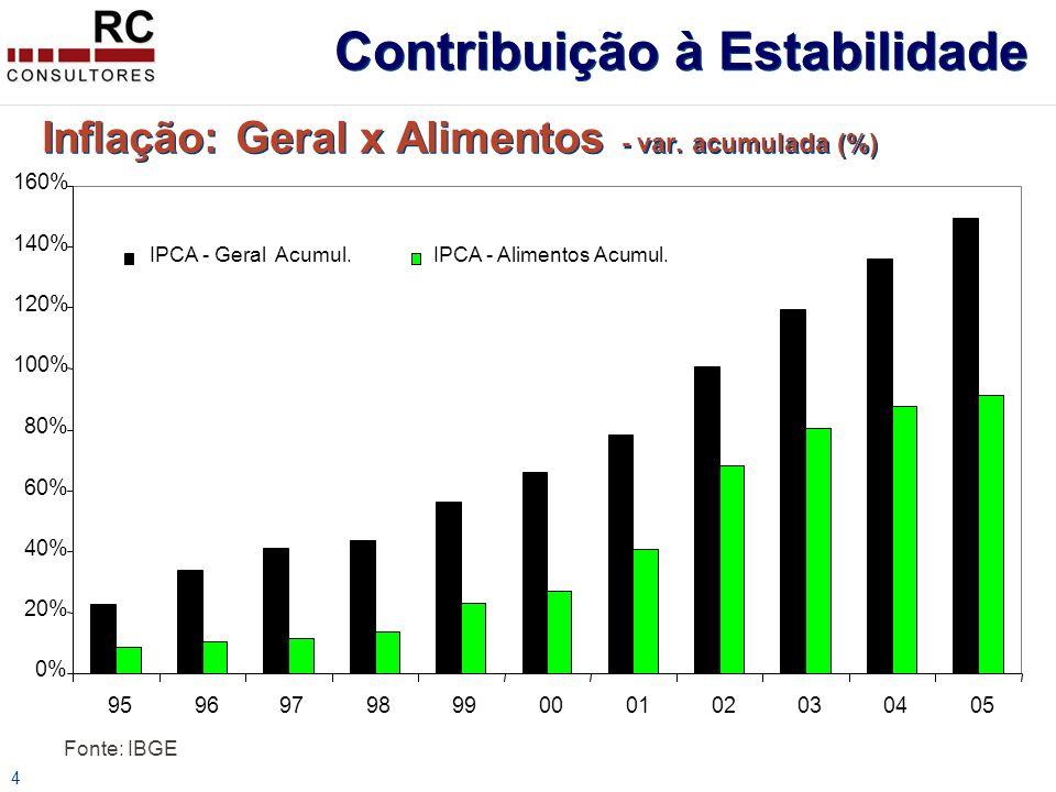 5 Cesta Básica Real (R$) deflacionada pelo IPCA Contribuição à Renda Popular