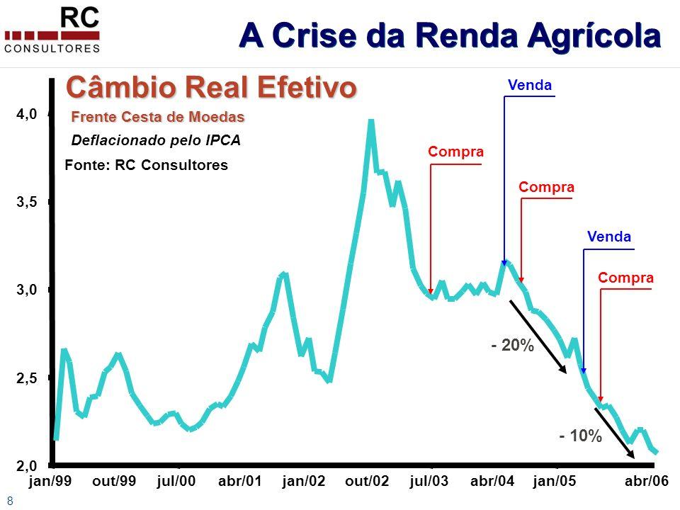 8 Câmbio Real Efetivo Frente Cesta de Moedas Deflacionado pelo IPCA Fonte: RC Consultores 2,0 2,5 3,0 3,5 4,0 jan/99out/99jul/00abr/01jan/02out/02jul/03abr/04jan/05abr/06 Compra Venda - 20% - 10% A Crise da Renda Agrícola