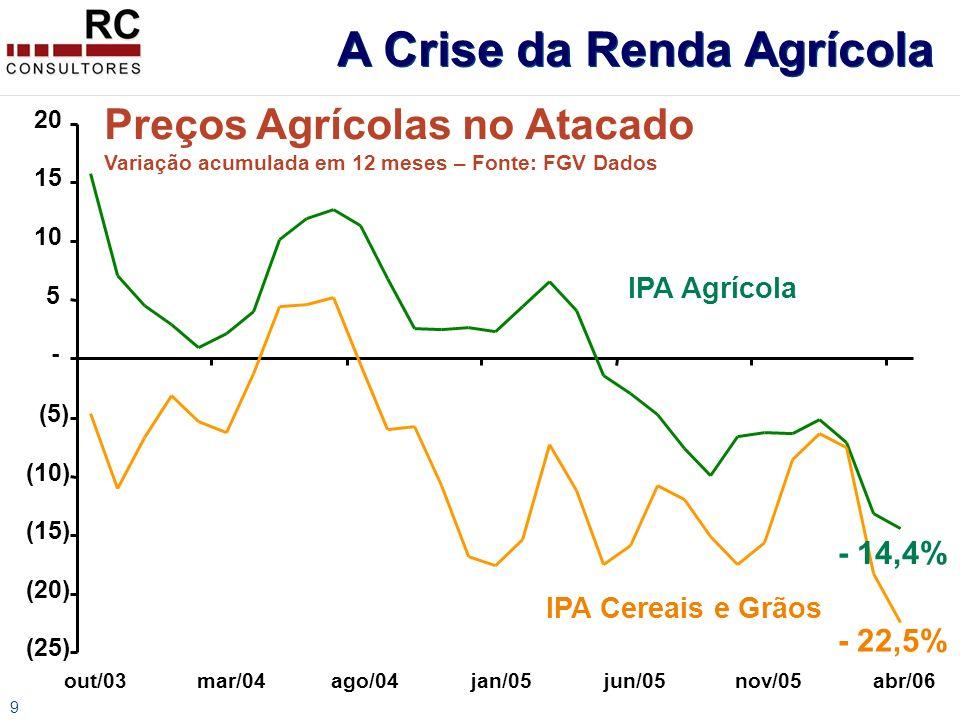 9 Preços Agrícolas no Atacado Variação acumulada em 12 meses – Fonte: FGV Dados (25) (20) (15) (10) (5) - 5 10 15 20 out/03mar/04ago/04jan/05jun/05nov/05abr/06 IPA Agrícola IPA Cereais e Grãos - 14,4% - 22,5% A Crise da Renda Agrícola