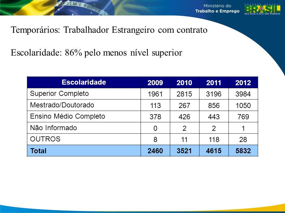 Escolaridade: 86% pelo menos nível superior Escolaridade 2009201020112012 Superior Completo 1961281531963984 Mestrado/Doutorado 1132678561050 Ensino M