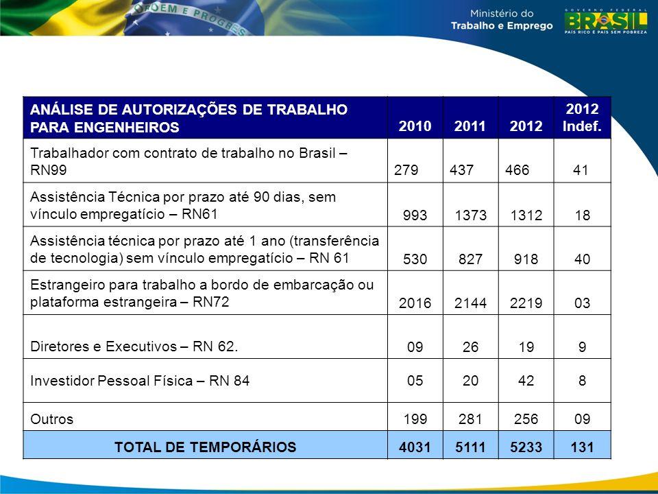 ANÁLISE DE AUTORIZAÇÕES DE TRABALHO PARA ENGENHEIROS201020112012 Indef. Trabalhador com contrato de trabalho no Brasil – RN99279437466 41 Assistência