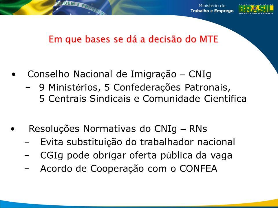 Em que bases se dá a decisão do MTE Conselho Nacional de Imigra ç ão – CNIg –9 Minist é rios, 5 Confedera ç ões Patronais, 5 Centrais Sindicais e Comu