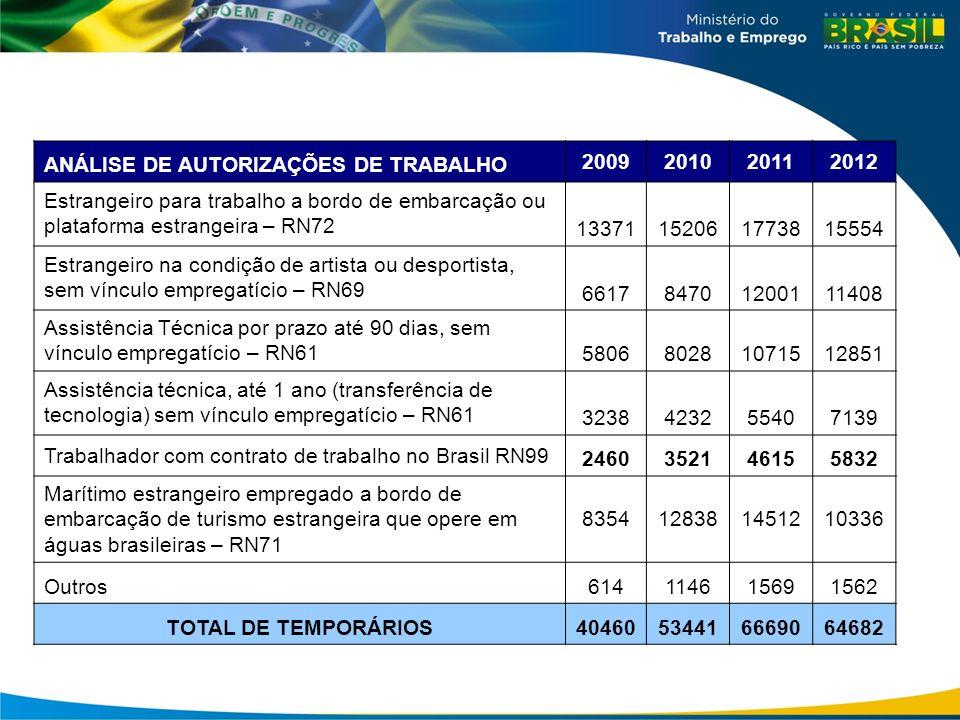 ANÁLISE DE AUTORIZAÇÕES DE TRABALHO 2009201020112012 Estrangeiro para trabalho a bordo de embarcação ou plataforma estrangeira – RN72 1337115206177381