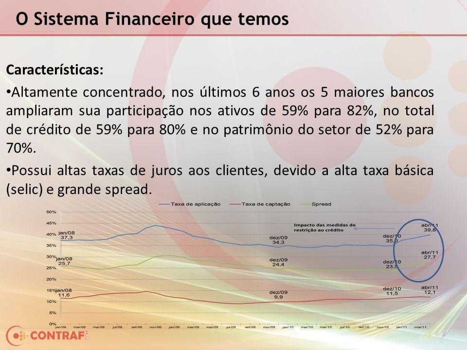 O Sistema Financeiro que temos Características: Altamente concentrado, nos últimos 6 anos os 5 maiores bancos ampliaram sua participação nos ativos de 59% para 82%, no total de crédito de 59% para 80% e no patrimônio do setor de 52% para 70%.