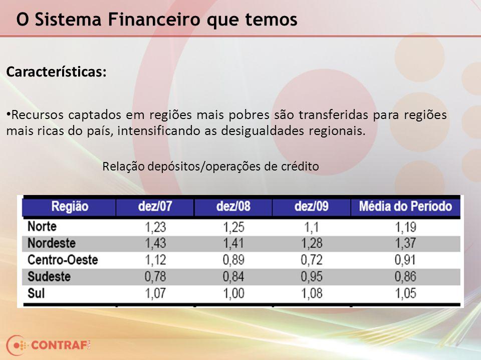 O Sistema Financeiro que temos Características: Recursos captados em regiões mais pobres são transferidas para regiões mais ricas do país, intensificando as desigualdades regionais.
