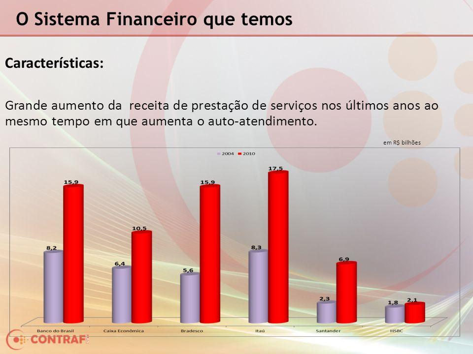 O Sistema Financeiro que temos Características: Bancos pagam toda folha de pagamento apenas com a receita de prestação de serviços.