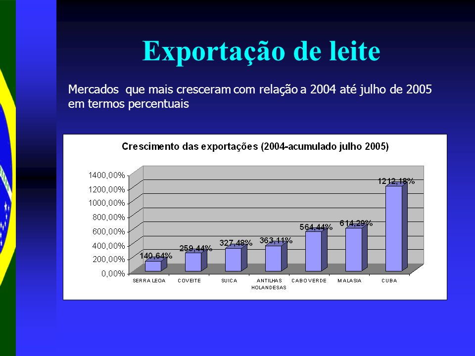 Mercados que mais cresceram com relação a 2004 até julho de 2005 em termos percentuais