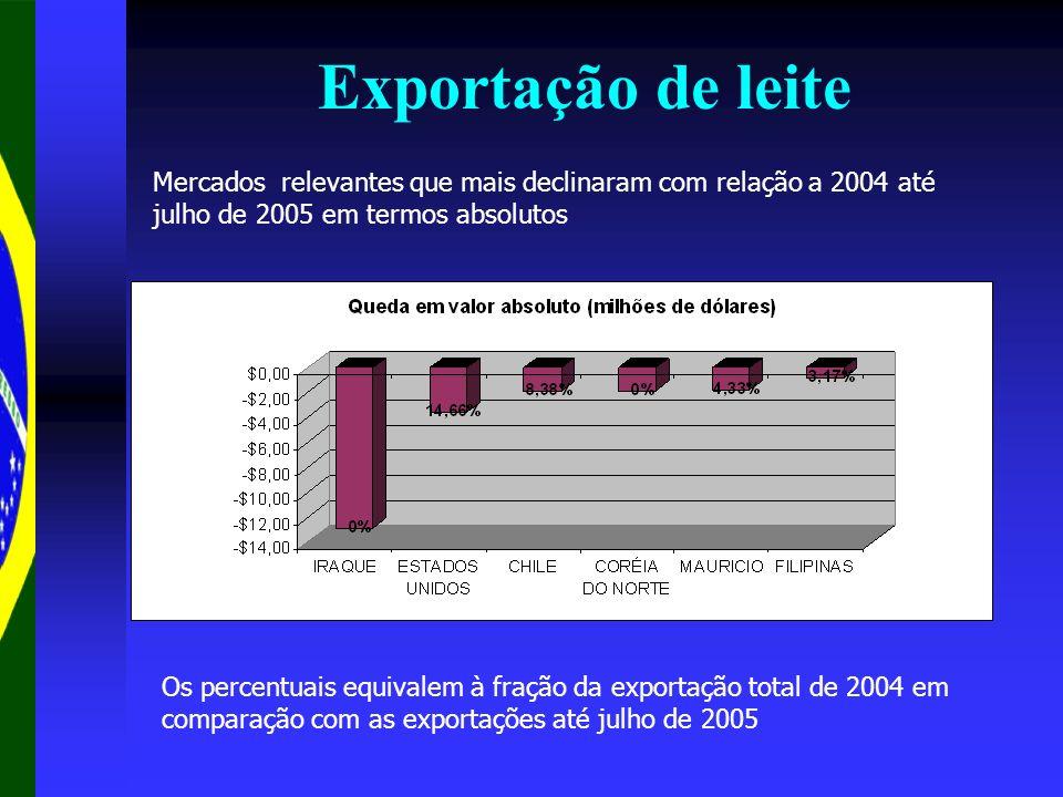 Exportação de leite Mercados relevantes que mais declinaram com relação a 2004 até julho de 2005 em termos absolutos Os percentuais equivalem à fração
