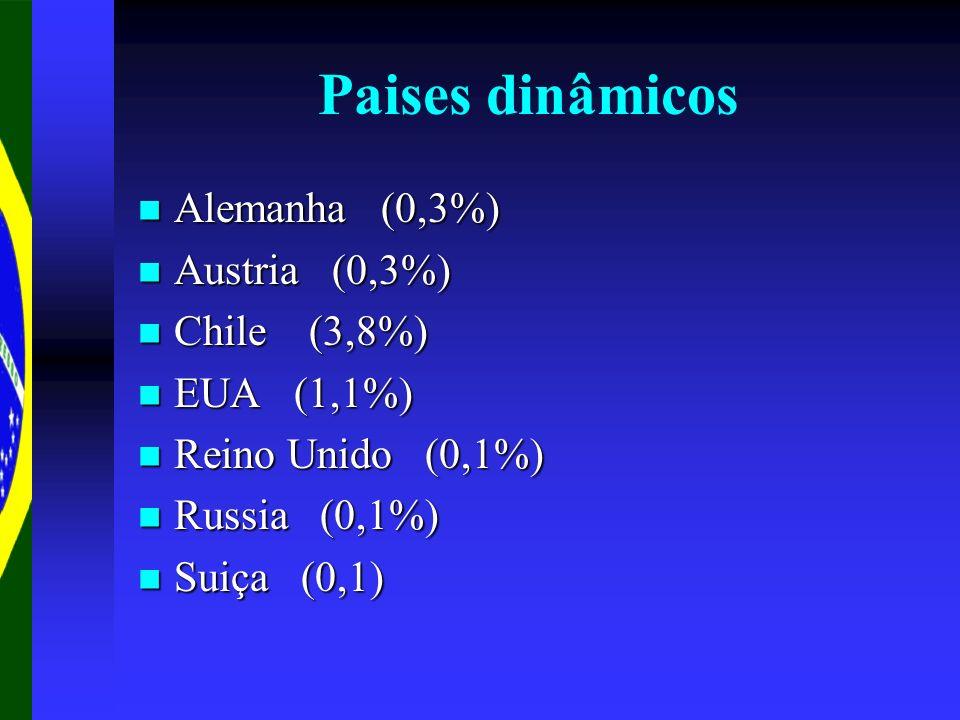 Paises dinâmicos Alemanha (0,3%) Alemanha (0,3%) Austria (0,3%) Austria (0,3%) Chile (3,8%) Chile (3,8%) EUA (1,1%) EUA (1,1%) Reino Unido (0,1%) Rein