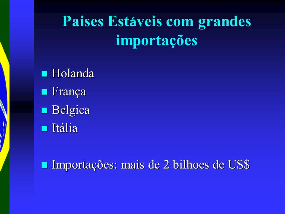Paises Est á veis com grandes importações Holanda Holanda França França Belgica Belgica Itália Itália Importações: mais de 2 bilhoes de US$ Importaçõe