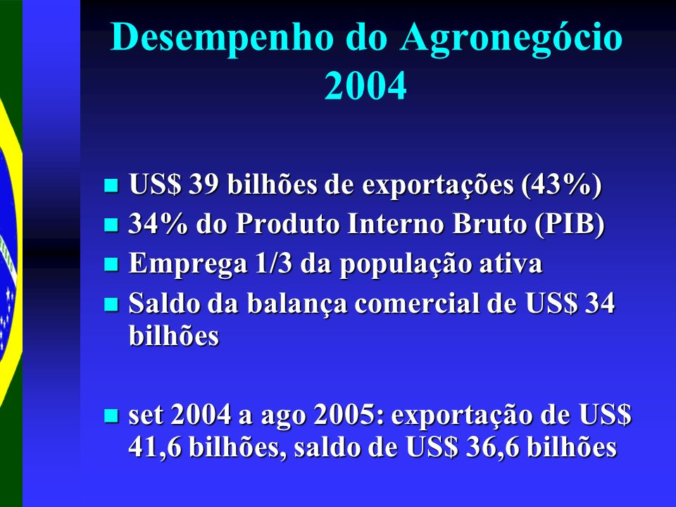 Desempenho do Agronegócio 2004 US$ 39 bilhões de exportações (43%) US$ 39 bilhões de exportações (43%) 34% do Produto Interno Bruto (PIB) 34% do Produ