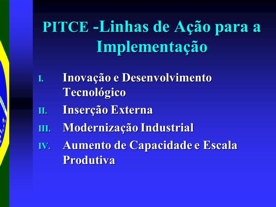 PITCE -Linhas de Ação para a Implementação I. Inovação e Desenvolvimento Tecnológico II. Inserção Externa III. Modernização Industrial IV. Aumento de