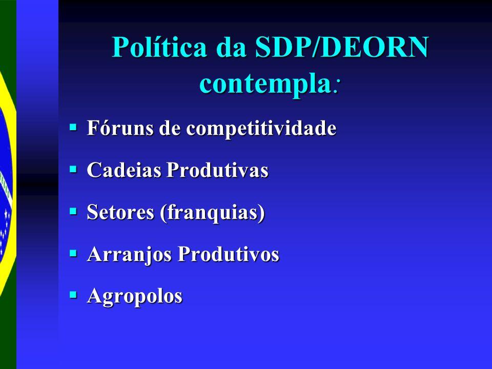 Política da SDP/DEORN contempla: Fóruns de competitividade Fóruns de competitividade Cadeias Produtivas Cadeias Produtivas Setores (franquias) Setores