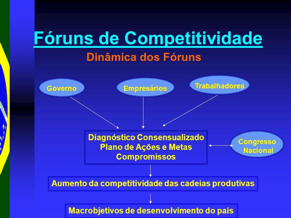 Dinâmica dos Fóruns Fóruns de Competitividade Diagnóstico Consensualizado Plano de Ações e Metas Compromissos Aumento da competitividade das cadeias p