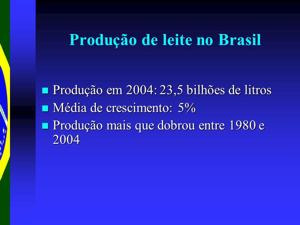 Produção de leite no Brasil Produção em 2004: 23,5 bilhões de litros Produção em 2004: 23,5 bilhões de litros Média de crescimento: 5% Média de cresci
