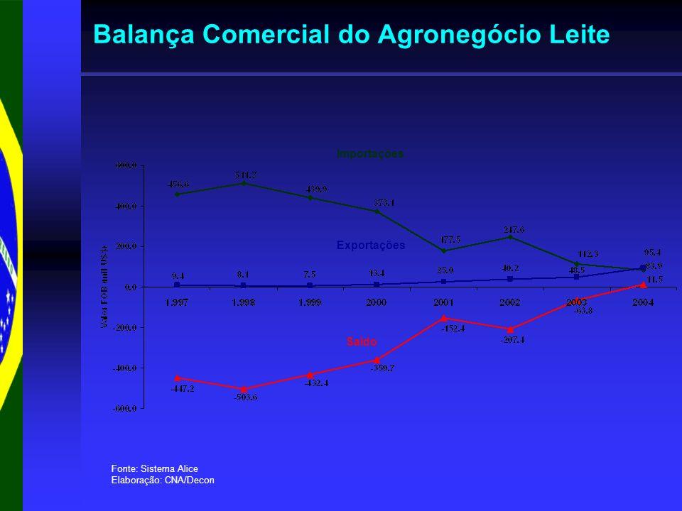 Balança Comercial do Agronegócio Leite Fonte: Sistema Alice Elaboração: CNA/Decon Saldo Exportações Importações