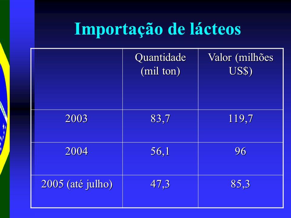 Importação de lácteos Quantidade (mil ton) Valor (milhões US$) 200383,7119,7 200456,196 2005 (até julho) 47,385,3
