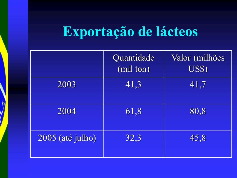 Exportação de lácteos Quantidade (mil ton) Valor (milhões US$) 200341,341,7 200461,880,8 2005 (até julho) 32,345,8