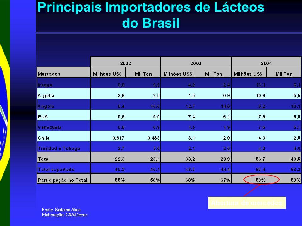 Principais Importadores de Lácteos do Brasil Fonte: Sistema Alice Elaboração: CNA/Decon Abertura de mercados