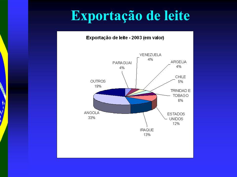 Exportação de leite