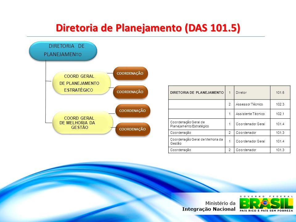 Diretoria de Planejamento (DAS 101.5) DIRETORIA DE PLANEJAMEN TO DIRETORIA DE PLANEJAMEN TO COORD GERAL DE PLANEJAMENTO ESTRATÉGICO COORDENAÇÃO COORD