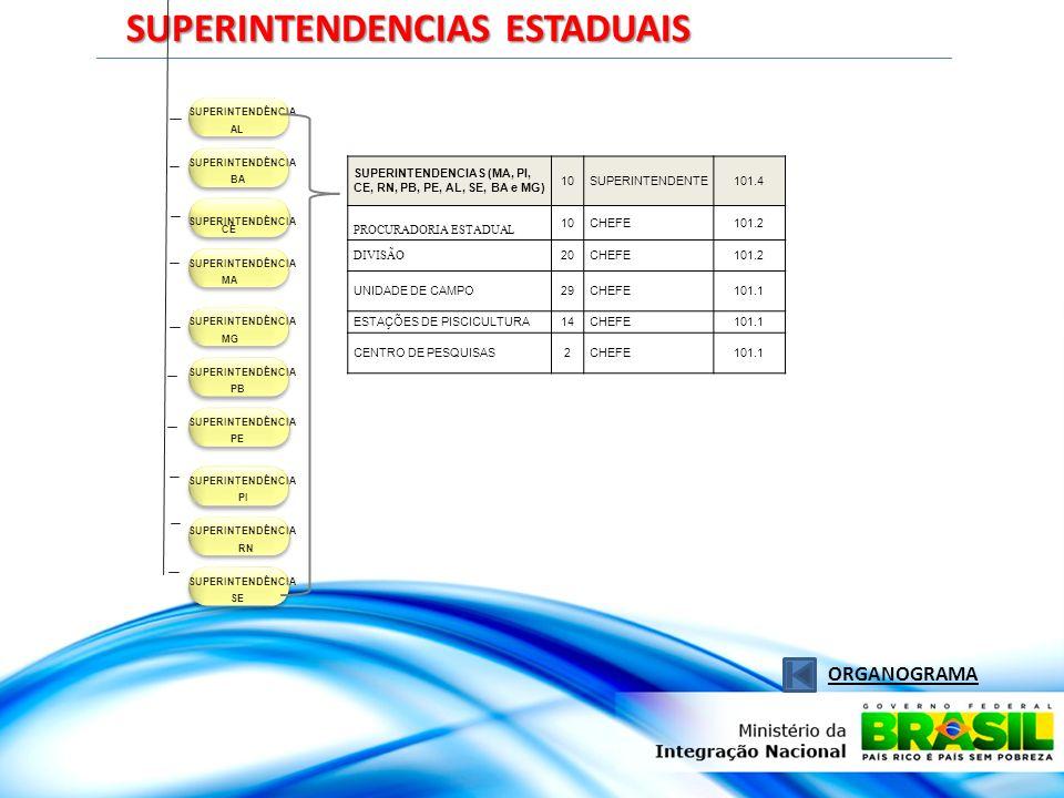 SUPERINTENDENCIAS ESTADUAIS ORGANOGRAMA SUPERINTENDÊNCIA AL SUPERINTENDÊNCIA BA SUPERINTENDÊNCIA CE SUPERINTENDÊNCIA MA SUPERINTENDÊNCIA PB SUPERINTEN