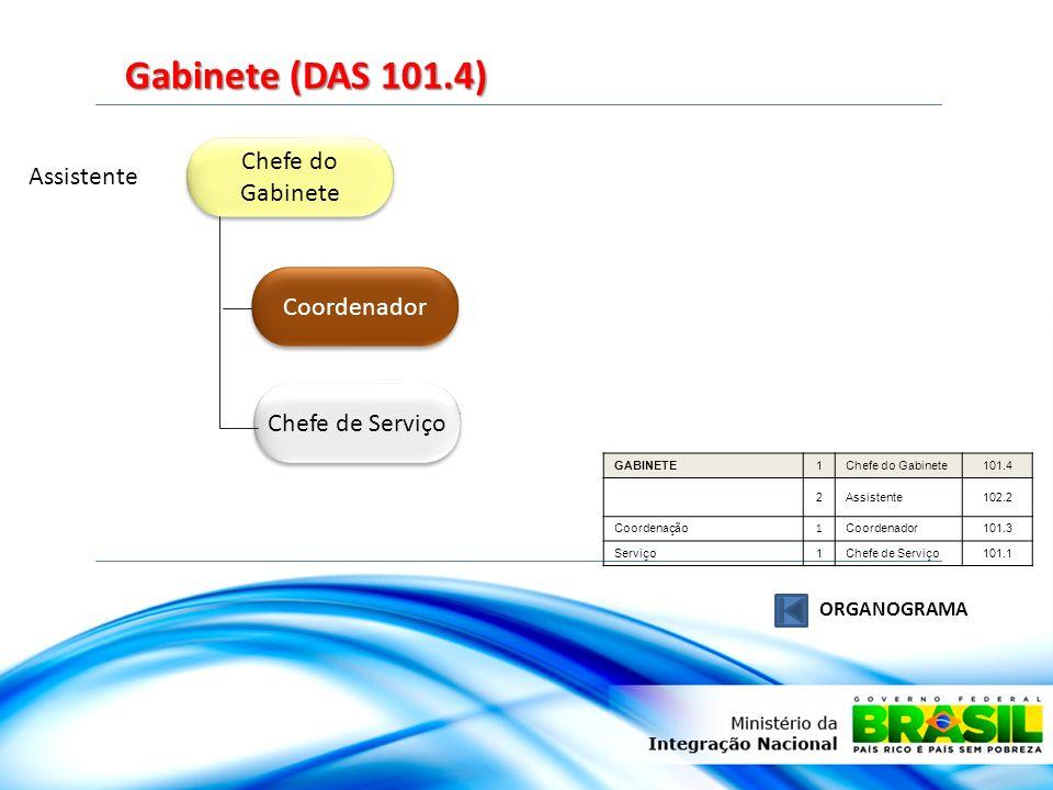 Chefe do Gabinete Chefe de Serviço Assistente Gabinete (DAS 101.4) ORGANOGRAMA GABINETE1Chefe do Gabinete101.4 2Assistente102.2 Coordenação 1 Coordena
