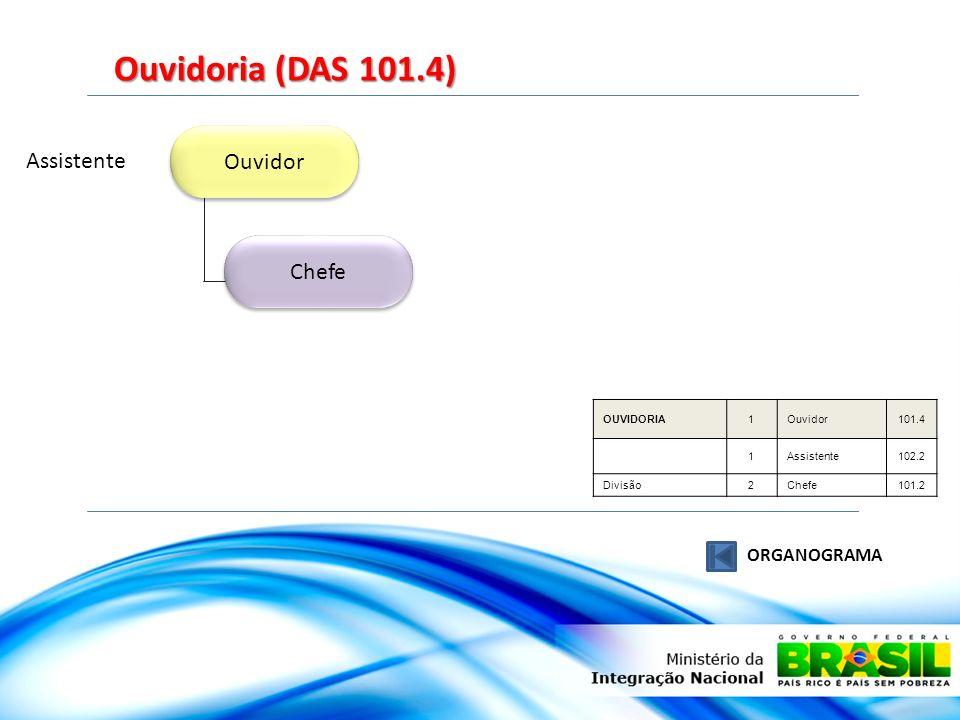 Ouvidor Chefe Ouvidoria (DAS 101.4) ORGANOGRAMA Assistente OUVIDORIA1Ouvidor101.4 1Assistente102.2 Divisão2Chefe101.2