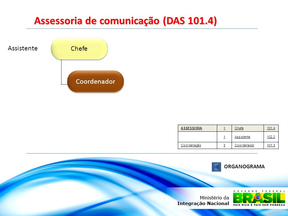 Chefe Coordenador Assistente Assessoria de comunicação (DAS 101.4) ORGANOGRAMA ASSESSORIA1Chefe101.4 1Assistente102.2 Coordenação3Coordenador101.3