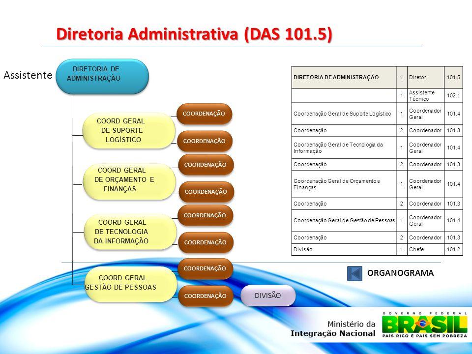 Diretoria de Planejamento (DAS 101.5) DIRETORIA DE PLANEJAMEN TO DIRETORIA DE PLANEJAMEN TO COORD GERAL DE PLANEJAMENTO ESTRATÉGICO COORDENAÇÃO COORD GERAL DE MELHORIA DA GESTÃO COORDENAÇÃO DIRETORIA DE PLANEJAMENTO1Diretor101.5 2Assessor Técnico102.3 1Assistente Técnico102.1 Coordenação Geral de Planejamento Estratégico 1Coordenador Geral101.4 Coordenação2Coordenador101.3 Coordenação Geral de Melhoria da Gestão 1Coordenador Geral101.4 Coordenação2Coordenador101.3