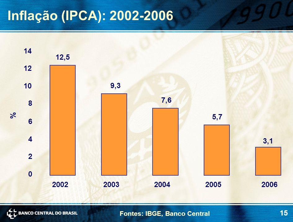 15 Inflação (IPCA): 2002-2006 Fontes: IBGE, Banco Central 12,5 9,3 7,6 5,7 0 2 4 6 8 10 12 14 2002200320042005 % 3,1 2006