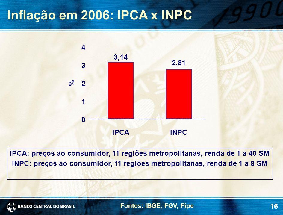 16 Inflação em 2006: IPCA x INPC Fontes: IBGE, FGV, Fipe IPCA: preços ao consumidor, 11 regiões metropolitanas, renda de 1 a 40 SM INPC: preços ao con