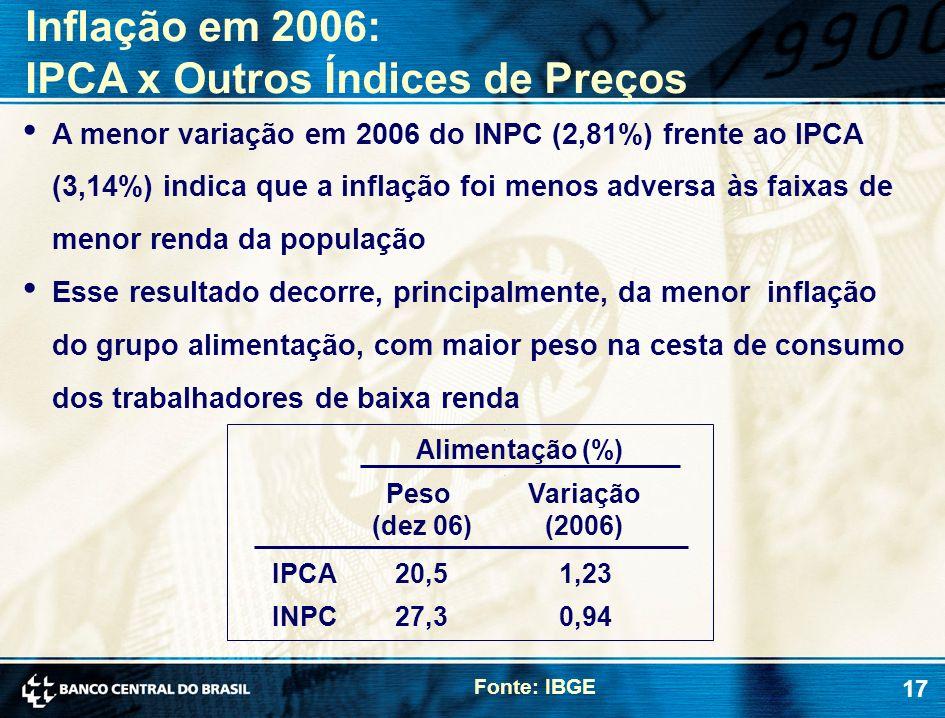 17 A menor variação em 2006 do INPC (2,81%) frente ao IPCA (3,14%) indica que a inflação foi menos adversa às faixas de menor renda da população Esse