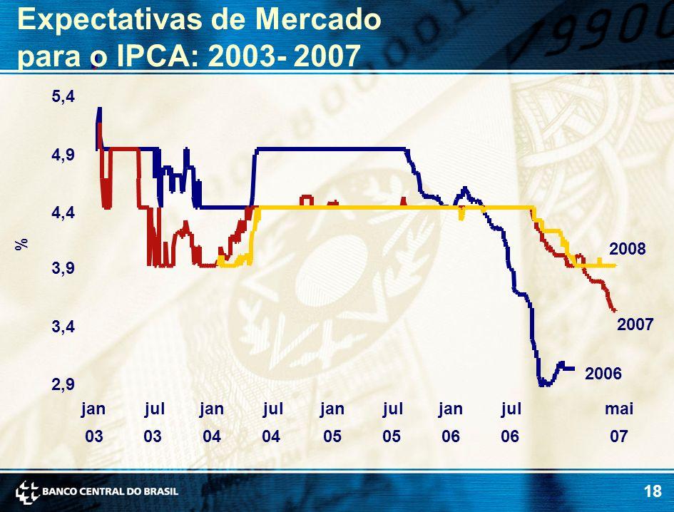 18 % Expectativas de Mercado para o IPCA: 2003- 2007 2008 2006 2007 2,9 3,4 3,9 4,4 4,9 5,4 jan 03 jul 03 jan 04 jul 04 jan 05 jul 05 jan 06 jul 06 ma