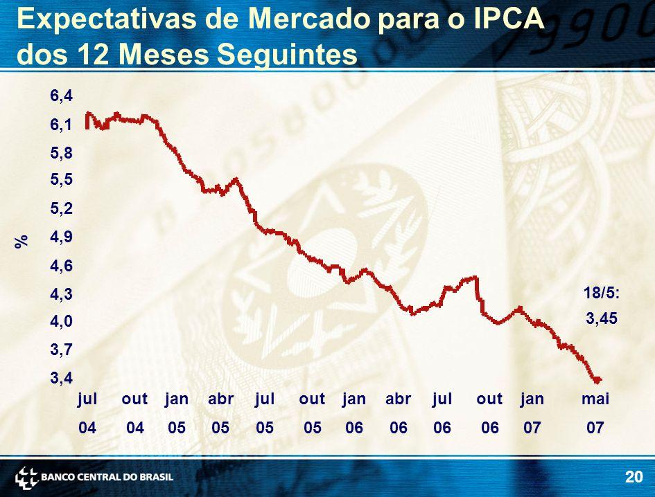 20 % Expectativas de Mercado para o IPCA dos 12 Meses Seguintes 18/5: 3,45 3,4 3,7 4,0 4,3 4,6 4,9 5,2 5,5 5,8 6,1 6,4 jul 04 out 04 jan 05 abr 05 jul