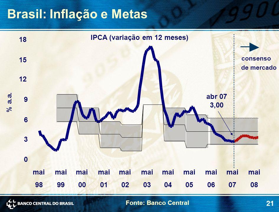 21 Fonte: Banco Central Brasil: Inflação e Metas % a.a. abr 07 3,00 consenso de mercado 0 3 6 9 12 15 18 mai 98 mai 99 mai 00 mai 01 mai 02 mai 03 mai