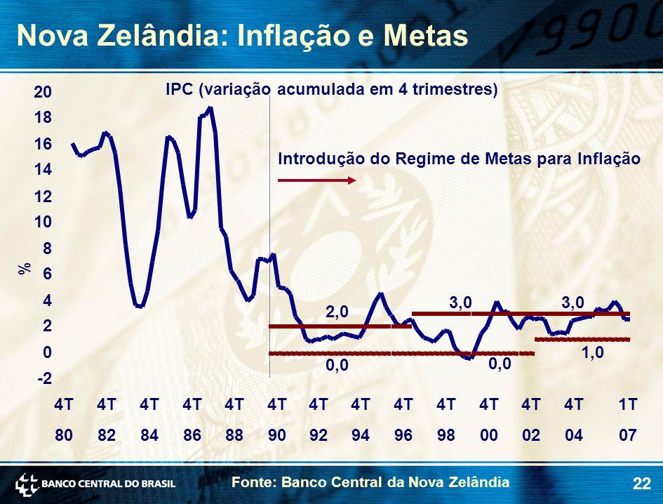 22 Nova Zelândia: Inflação e Metas % IPC (variação acumulada em 4 trimestres) Introdução do Regime de Metas para Inflação -2 0 2 4 6 8 10 12 14 16 18