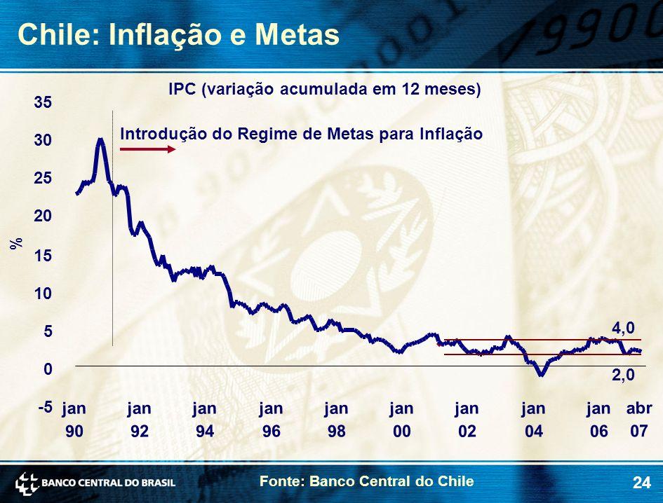24 Chile: Inflação e Metas % IPC (variação acumulada em 12 meses) Introdução do Regime de Metas para Inflação -5 0 5 10 15 20 25 30 35 jan 90 jan 92 j