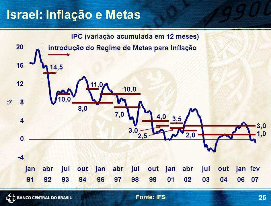 25 Israel: Inflação e Metas % IPC (variação acumulada em 12 meses) introdução do Regime de Metas para Inflação 14,5 10,0 8,0 7,0 2,0 1,0 11,0 10,0 4,0