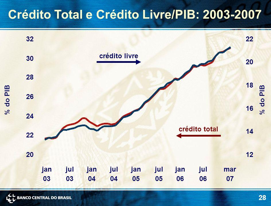 28 % do PIB crédito livre crédito total 20 22 24 26 28 30 32 jan 03 jul 03 jan 04 jul 04 jan 05 jul 05 jan 06 jul 06 mar 07 12 14 16 18 20 22 Crédito