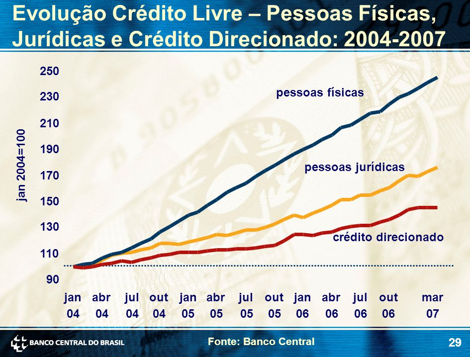 29 Evolução Crédito Livre – Pessoas Físicas, Jurídicas e Crédito Direcionado: 2004-2007 jan 2004=100 Fonte: Banco Central pessoas jurídicas pessoas fí