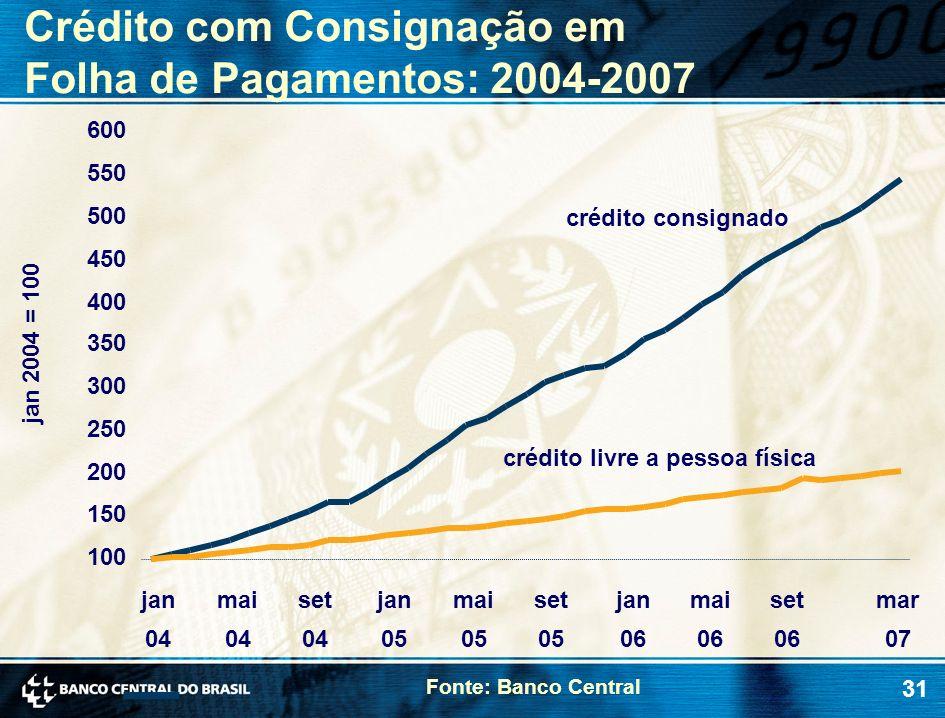 31 jan 2004 = 100 crédito livre a pessoa física crédito consignado 100 150 200 250 300 350 400 450 500 550 600 jan 04 mai 04 set 04 jan 05 mai 05 set